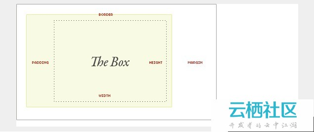 有关于CSS的面试题和练习-