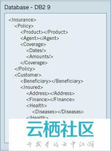 使用PHP和AJAX的XML编程(1)-php怎么使用xml文件