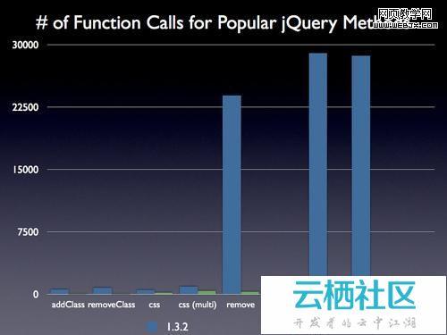 jQuery 1.4官方文档详细讲述新特性功能-idk1.4新特性