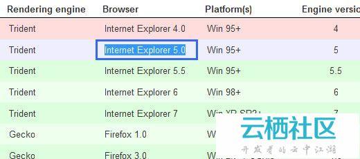 jQuery表格插件:帮助Web设计者驾御HTML表格-