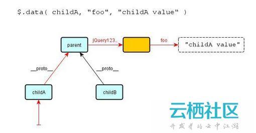 jQuery教程:data()方法避免内存泄露问题-