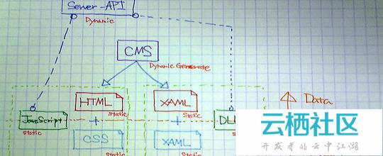 Web设计的未来在哪里?-