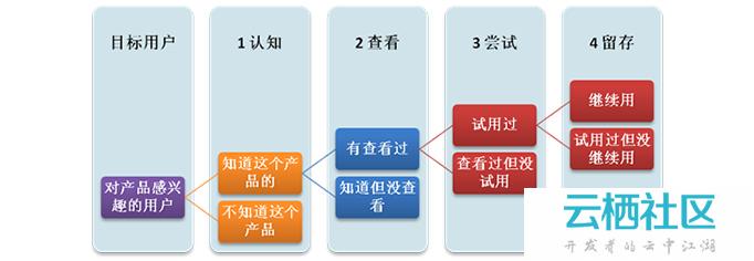 问卷设计之纠结的选项-调查问卷职业选项