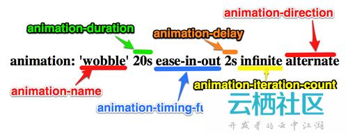 CSS3中Animation动画的定义和调用-animation css3动画库